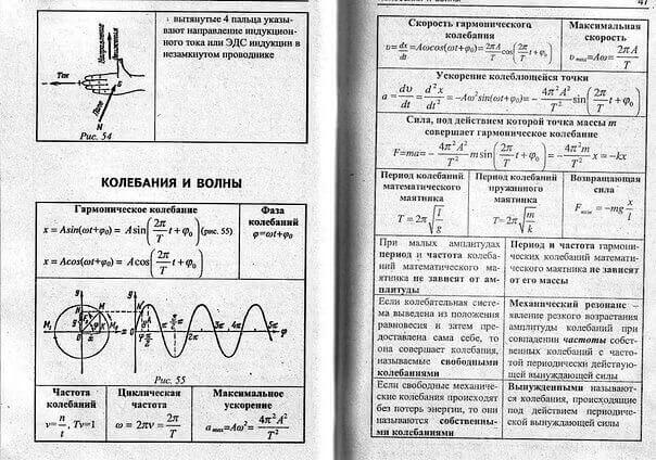 формулы колебания и волны