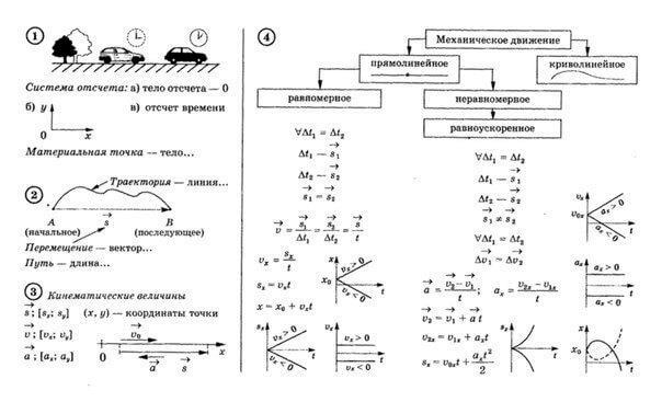 физика самое основное из курса