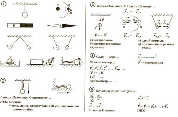 самое основное по физике