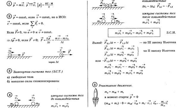 физика шпоры для егэ