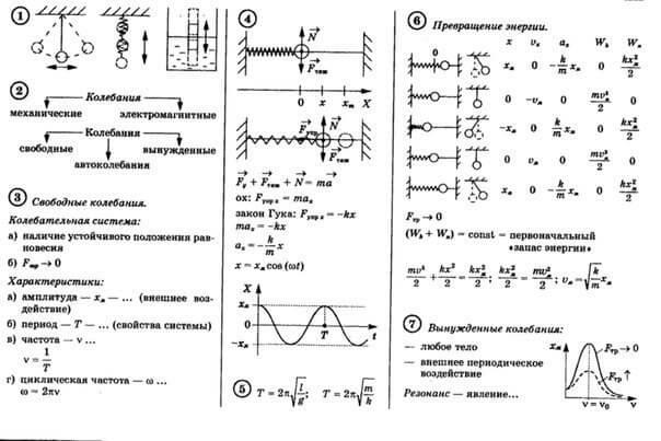 шпаргалки по физике