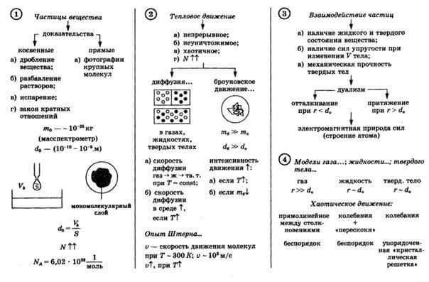 экзамен гиа и егэ по физике