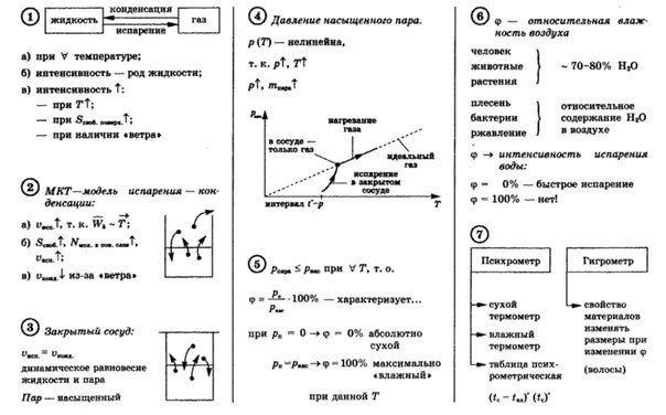 термины из курса физики