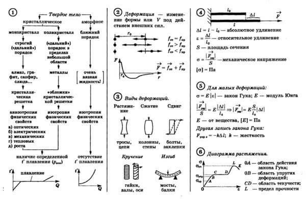 полная шпаргалка по физике к егэ
