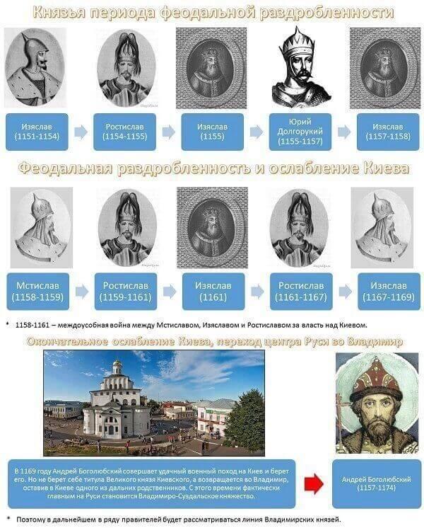 хронологический порядок правления в России