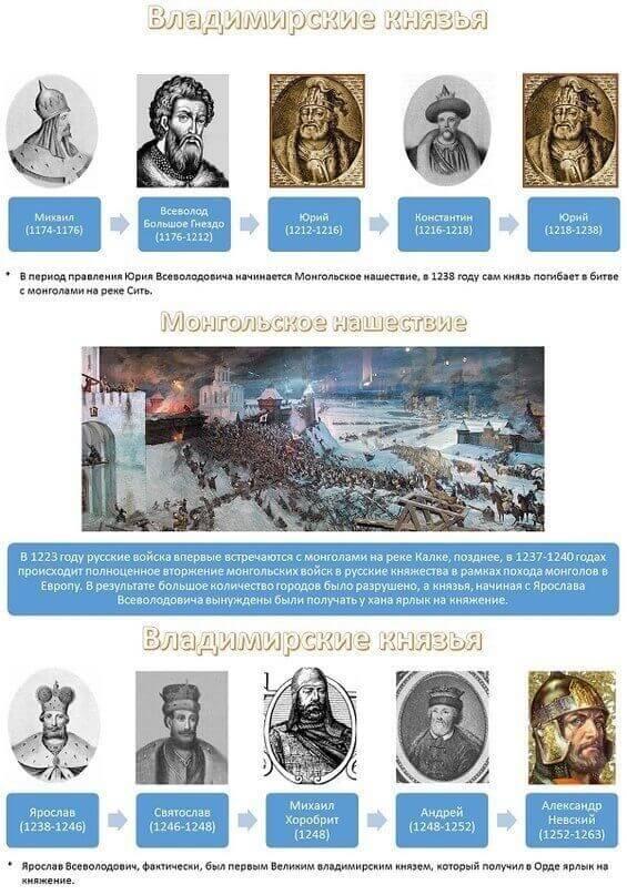 владимирские князья
