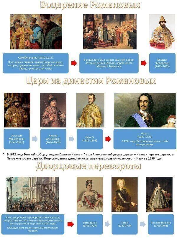 романовы хронология царей россии