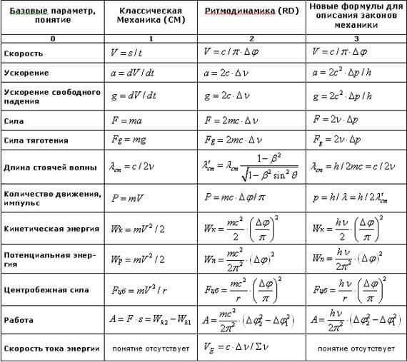 Физика 7сынып шпаргалка