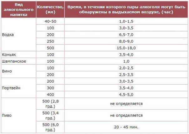 таблица действия алкоголя в крови организма водителей и автомобилистов