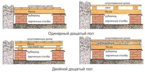 укладка деревянного пола в гараже или сарае
