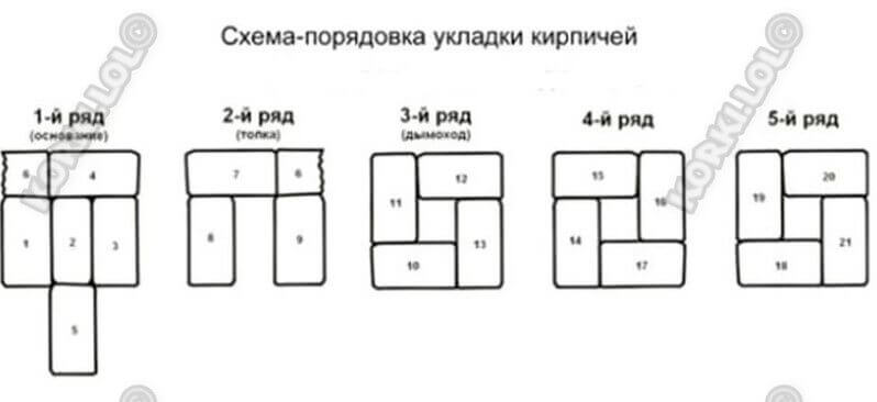 Схема кладки реактивной печи