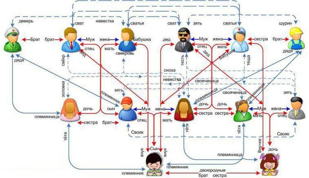 Схема родства кто кому кем приходится