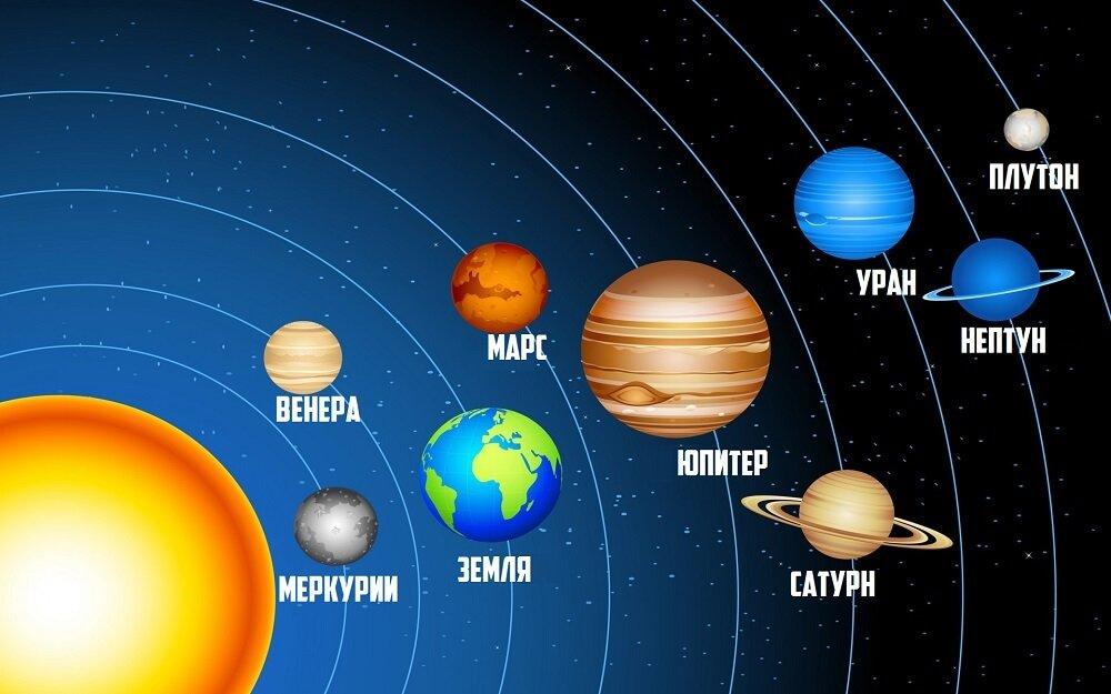планеты солнечной системы с описением