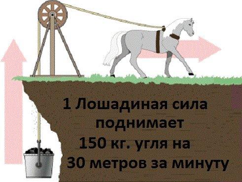 что такое лошадиная сила мощность