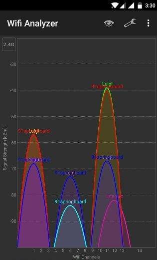 почему тормозит wifi и скачет скорость