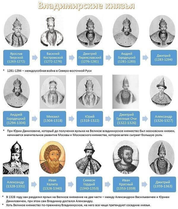 правители руси хронология