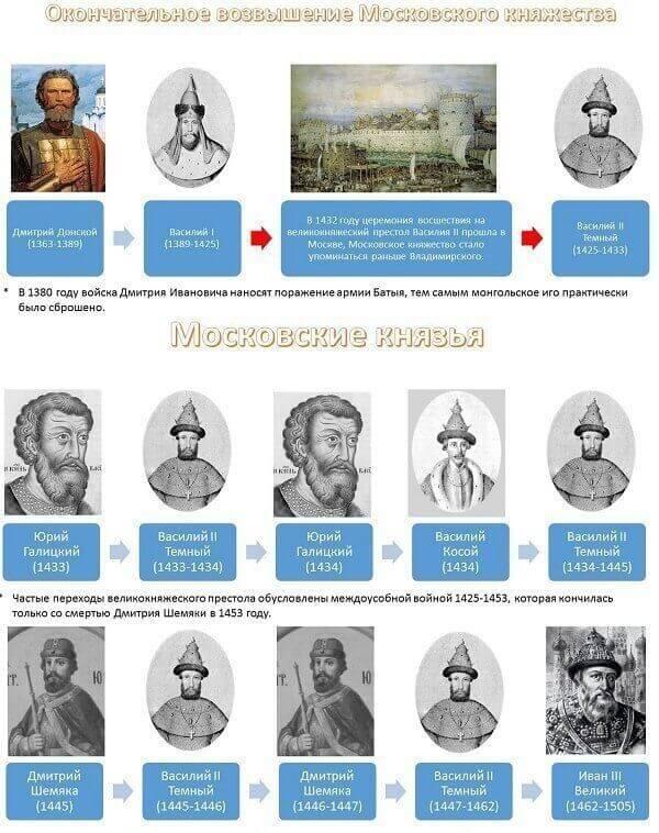 списки правителей россии