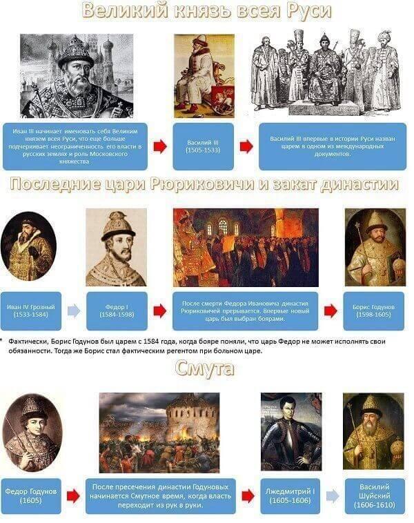 правители россии великие князья
