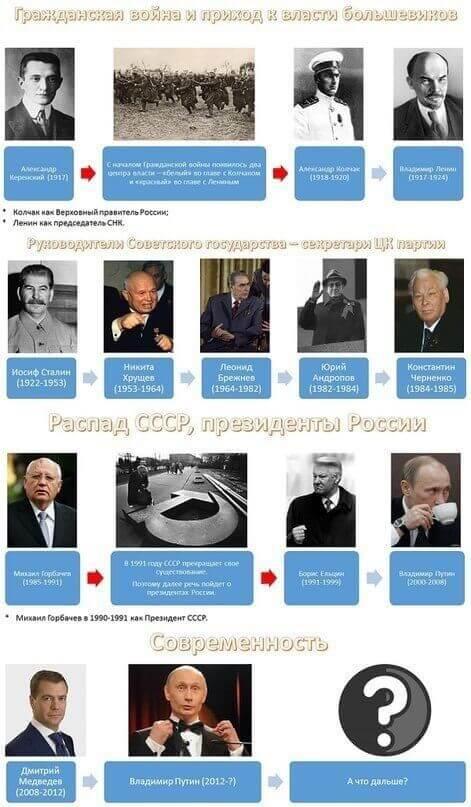 совремненные правители россии и президенты