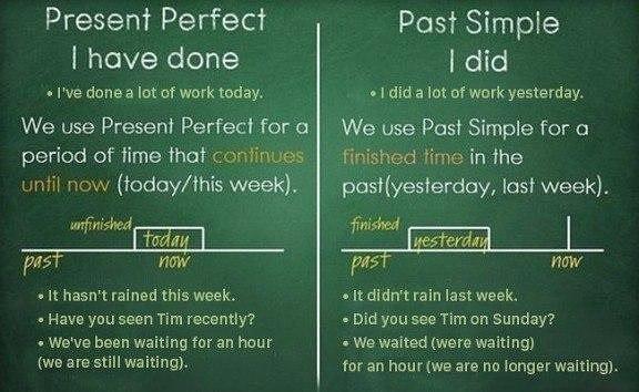 таблица времен глаголов английского