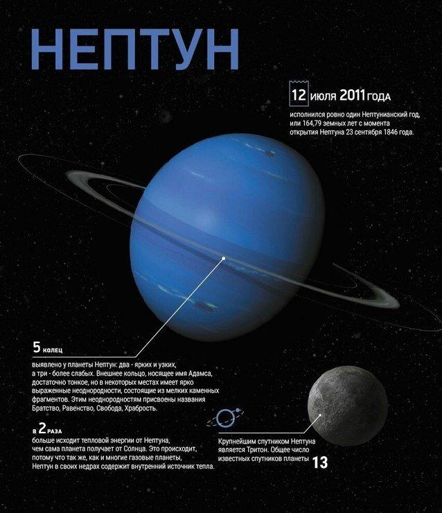нептун планета солнечной системы