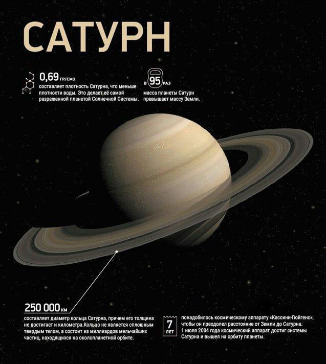 Сатурн планета солнечной системы